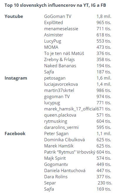 top-slovenski-influenceri