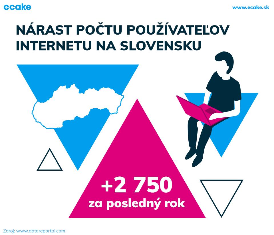 Používatelia internetu na Slovensku