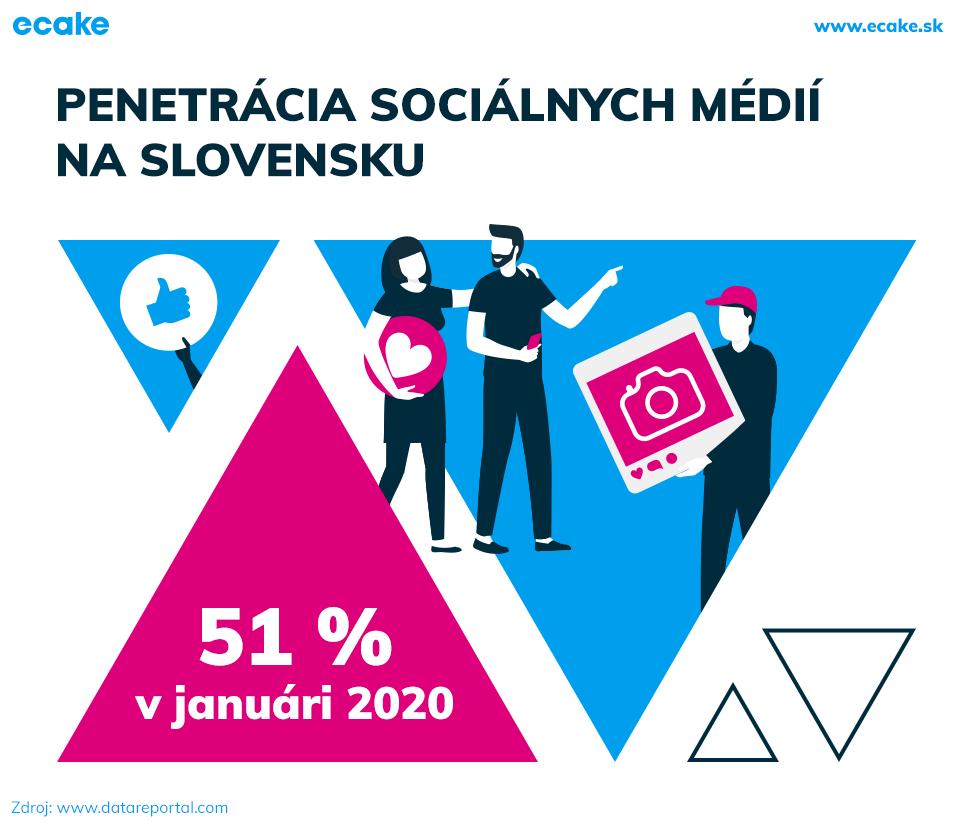 Penetrácia sociálnych médií na Slovensku