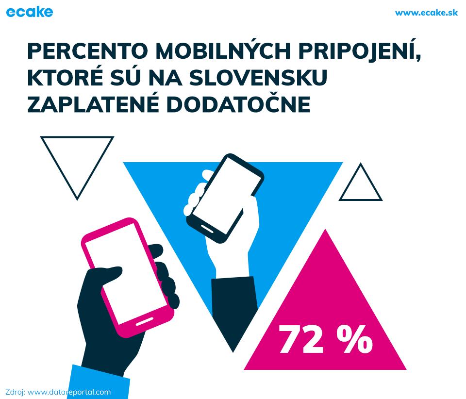 Dodatočne zaplatené mobilné pripojenia na Slovensku