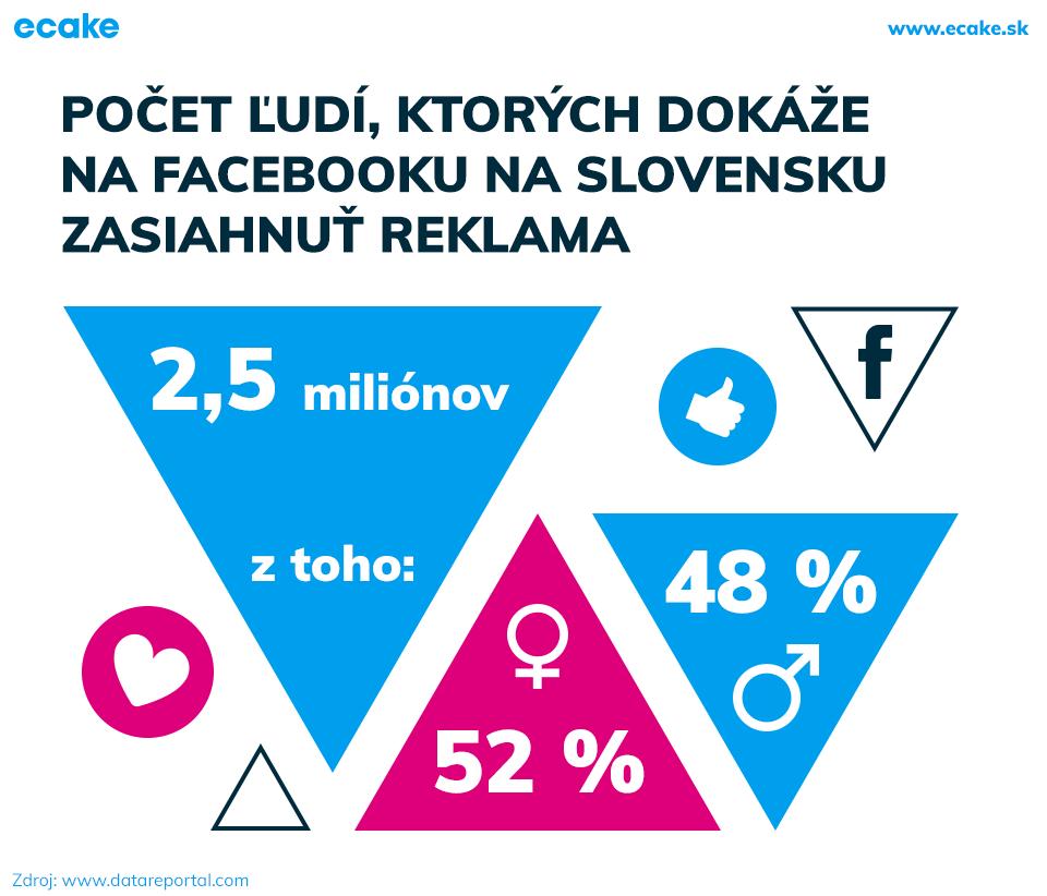 Zásah na Facebooku