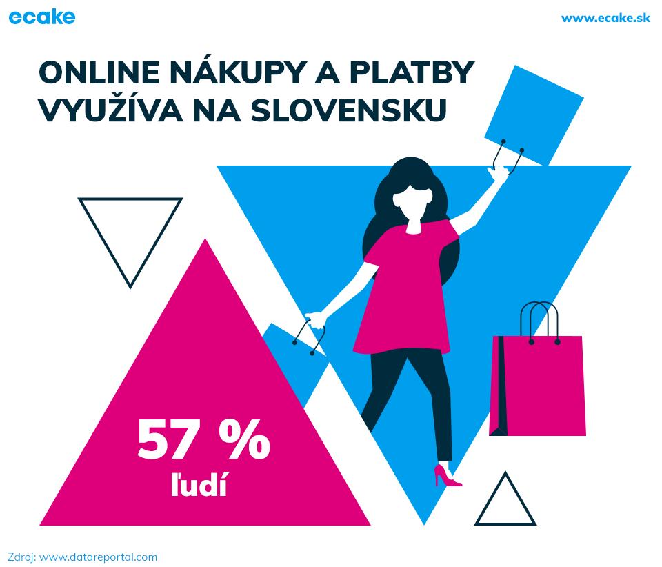 Online nakupovanie SK